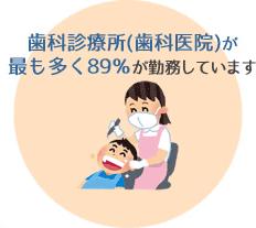 歯科診療所(歯科医院)が最も多く89%が勤務しています