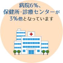 病院6%、保健所・診療センターが3%他となっています